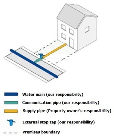 Supply pipe responsibility
